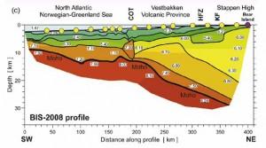 Rozkład prędkości Vp na profilu BIS-2008.